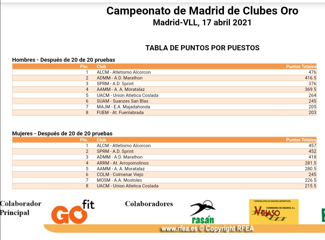 CAMPEONATOS DE MADRID DE CLUBES ORO: SEGUNDOS Y TERCERAS