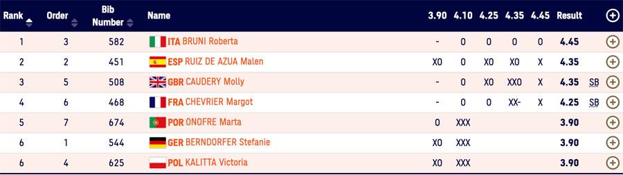 Segundo puesto para Malen Ruiz de Azua en el Campeonato de Europa de Naciones