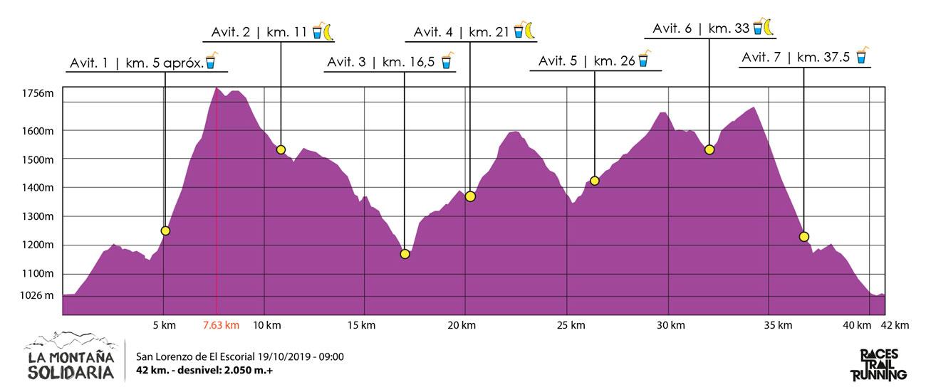 Recorrido Trail Maratón 42 km